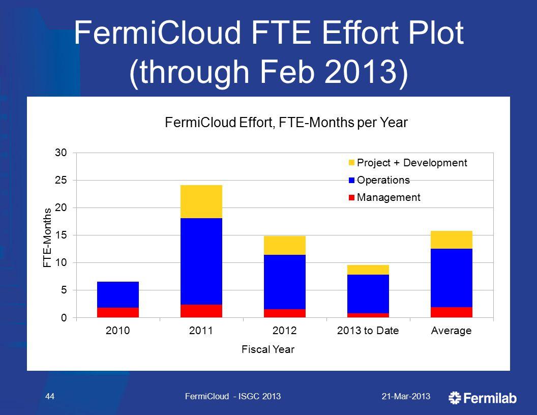 FermiCloud FTE Effort Plot (through Feb 2013) 21-Mar-2013FermiCloud - ISGC 201344