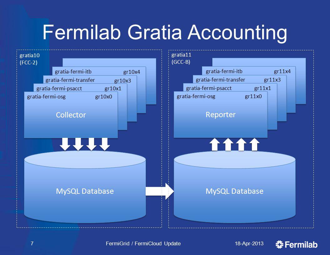 Fermilab Gratia Accounting 18-Apr-2013FermiGrid / FermiCloud Update7 MySQL Database Collector gratia-fermi-itb gr10x4 Collector gratia-fermi-psacctgr10x1 Collector gr10x0gratia-fermi-osg MySQL Database Collector gratia-fermi-psacctgr11x1 Reporter gr11x0gratia-fermi-osg gratia-fermi-transfer gr10x3 gratia-fermi-transfergr11x3 gratia-fermi-itbgr11x4 gratia10 (FCC-2) gratia11 (GCC-B)