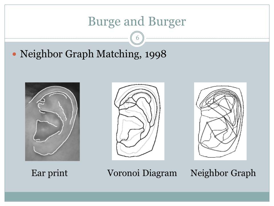 Burge and Burger Neighbor Graph Matching, 1998 Ear print Voronoi Diagram Neighbor Graph 6