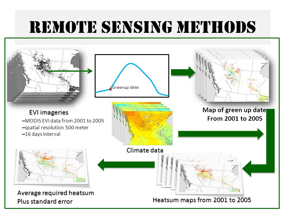 Remote sensing methods Climate data Average required heatsum Plus standard error Heatsum maps from 2001 to 2005 EVI imageries Map of green up date From 2001 to 2005 – MODIS EVI data from 2001 to 2005 – spatial resolution 500 meter – 16 days interval Greenup date