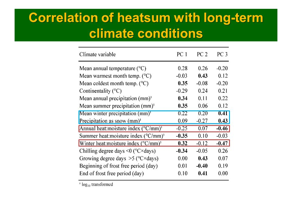 Correlation of heatsum with long-term climate conditions