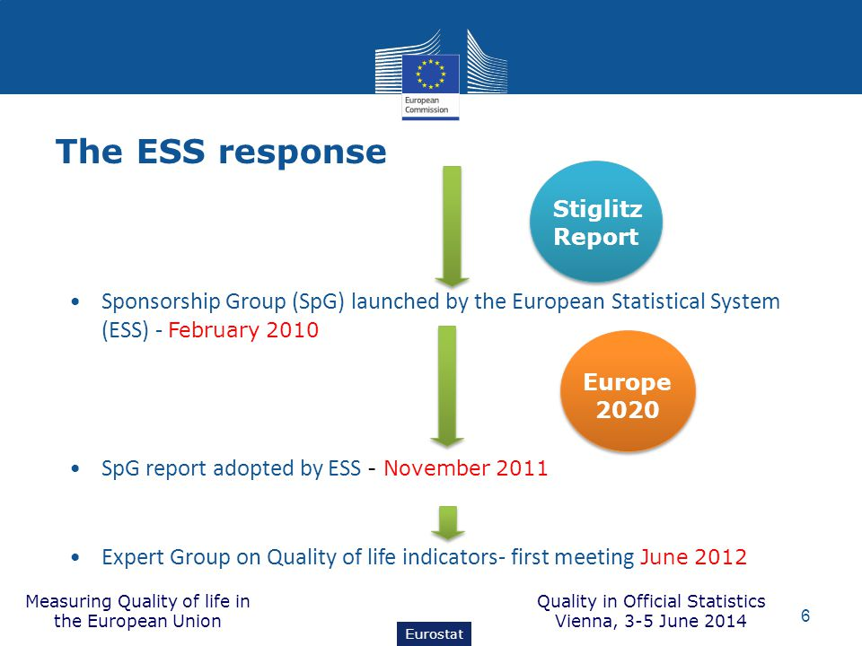 The ESS response Sponsorship Group (SpG) launched by the European Statistical System (ESS) - February 2010 SpG report adopted by ESS - November 2011 E