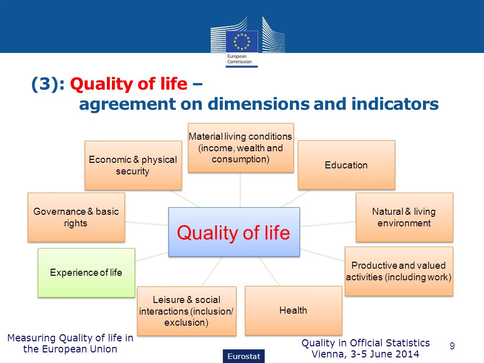 (3): Quality of life – agreement on dimensions and indicators 9 Eurostat Economic & physical security Governance & basic rights Experience of life Leisure & social interactions (inclusion/ exclusion) Leisure & social interactions (inclusion/ exclusion) Health Productive and valued activities (including work) Natural & living environment Education Material living conditions (income, wealth and consumption) Quality of life Measuring Quality of life in the European Union Quality in Official Statistics Vienna, 3-5 June 2014
