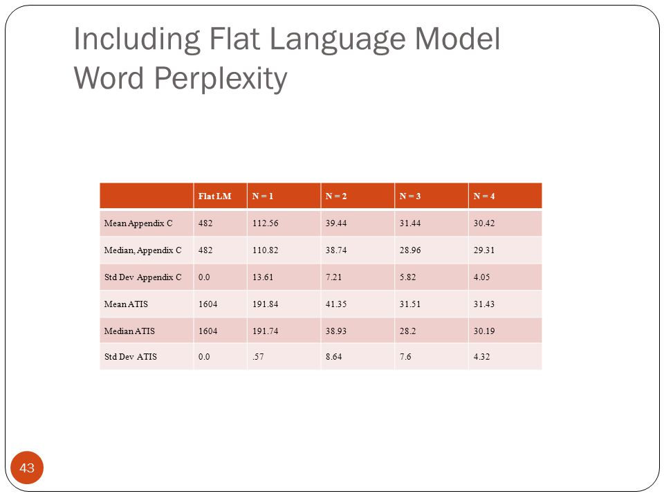 Including Flat Language Model Word Perplexity 43 Flat LMN = 1N = 2N = 3N = 4 Mean Appendix C482112.5639.4431.4430.42 Median, Appendix C482110.8238.742