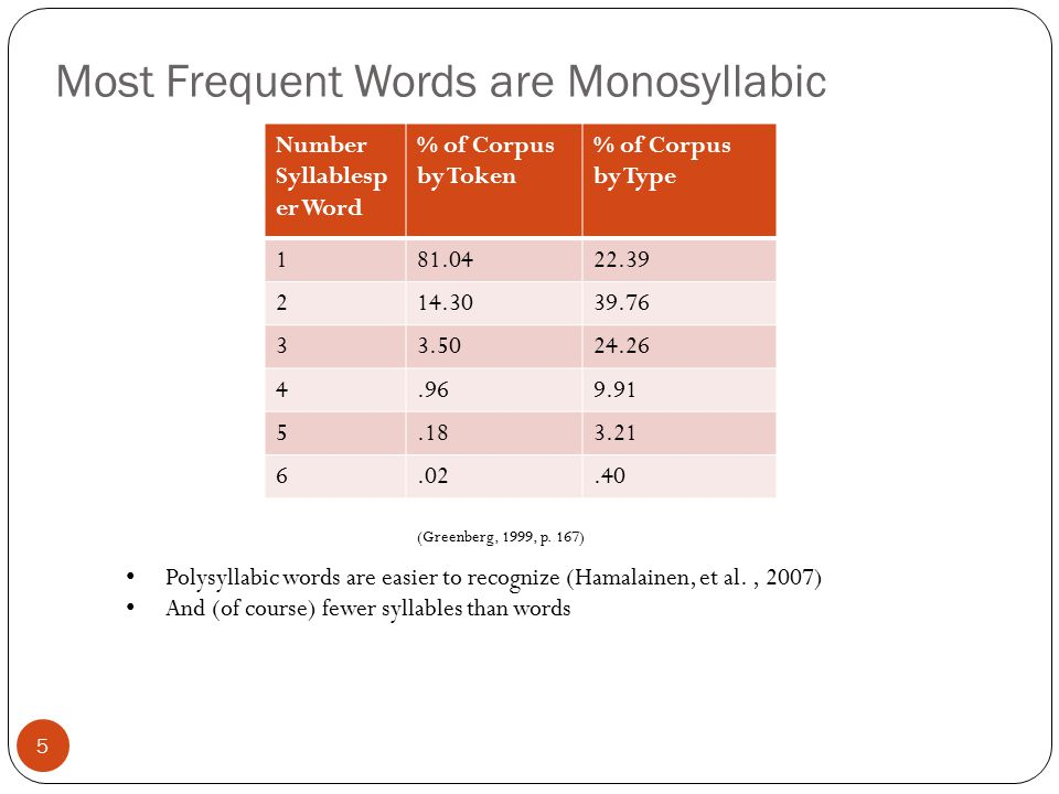 Most Frequent Words are Monosyllabic 5 Number Syllablesp er Word % of Corpus by Token % of Corpus by Type 181.0422.39 214.3039.76 33.5024.26 4.969.91