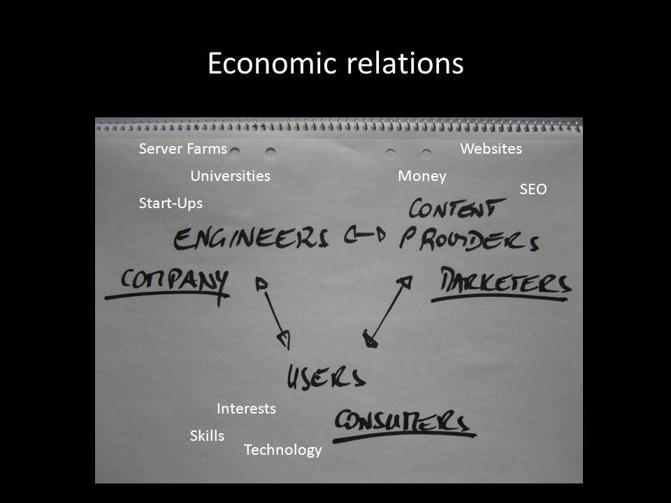 Economic relations Universities Start-Ups Server FarmsWebsites SEO Money Interests Skills Technology