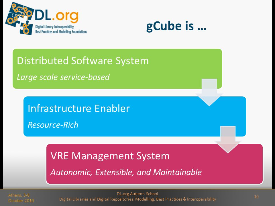 gCube is … Distributed Software System Large scale service-based Infrastructure Enabler Resource-Rich VRE Management System Autonomic, Extensible, and Maintainable DL.org Autumn School Digital Libraries and Digital Repositories: Modelling, Best Practices & Interoperability Athens, 3-8 October 2010 10