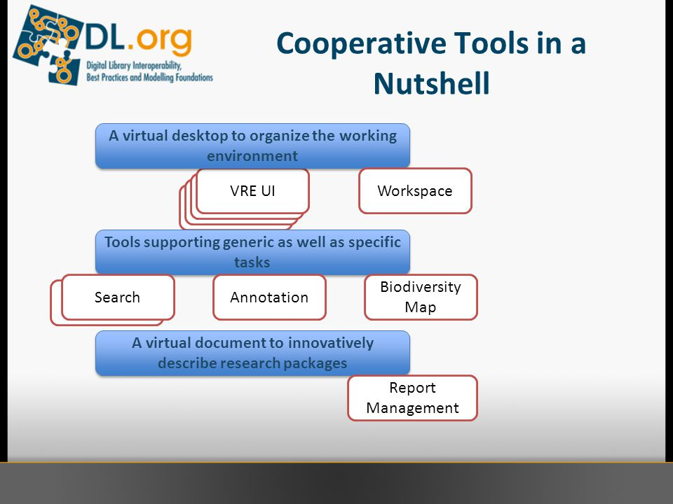 Cooperative Tools in a Nutshell Search VRE UI Tools supporting generic as well as specific tasks A virtual document to innovatively describe research packages VRE UI A virtual desktop to organize the working environment Search Workspace Biodiversity Map Annotation Report Management