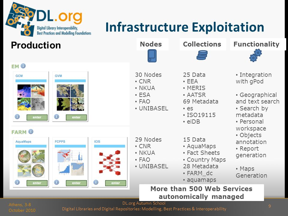 Infrastructure Exploitation 30 Nodes CNR NKUA ESA FAO UNIBASEL 25 Data EEA MERIS AATSR 69 Metadata es ISO19115 eiDB 15 Data AquaMaps Fact Sheets Country Maps 28 Metadata FARM_dc aquamaps NodesCollectionsFunctionality 29 Nodes CNR NKUA FAO UNIBASEL Integration with gPod Geographical and text search Search by metadata Personal workspace Objects annotation Report generation Maps Generation Production More than 500 Web Services autonomically managed DL.org Autumn School Digital Libraries and Digital Repositories: Modelling, Best Practices & Interoperability Athens, 3-8 October 2010 9