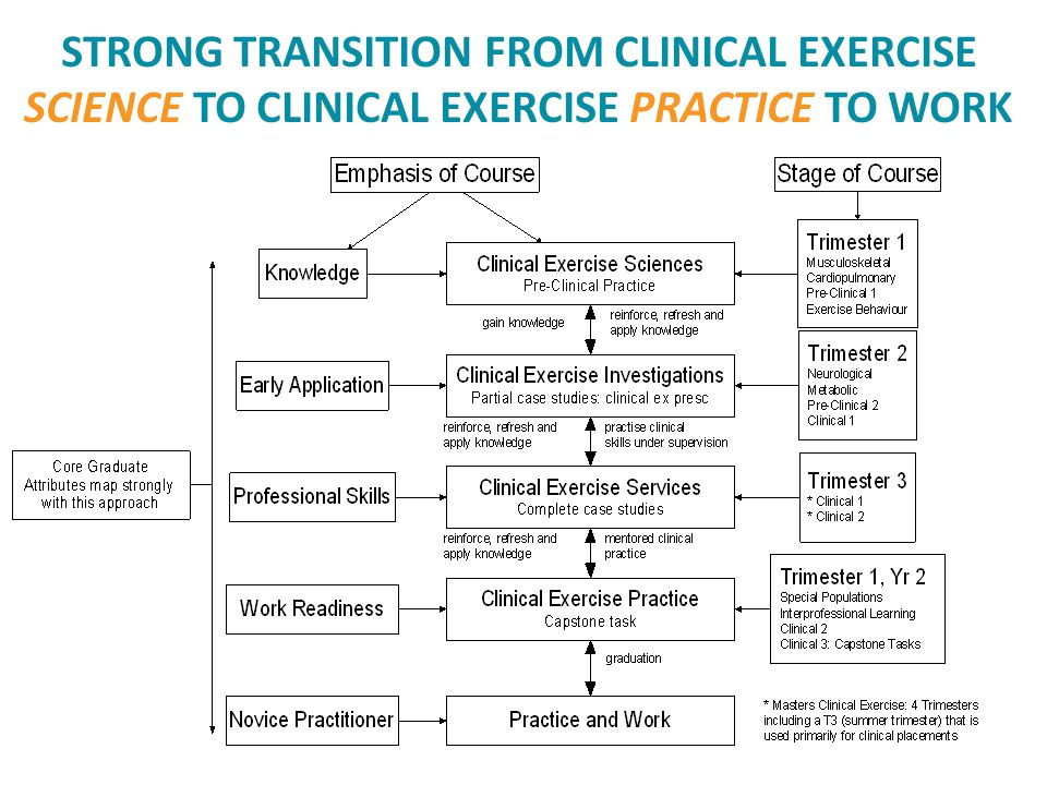 STRONG TRANSITION FROM CLINICAL EXERCISE SCIENCE TO CLINICAL EXERCISE PRACTICE TO WORK
