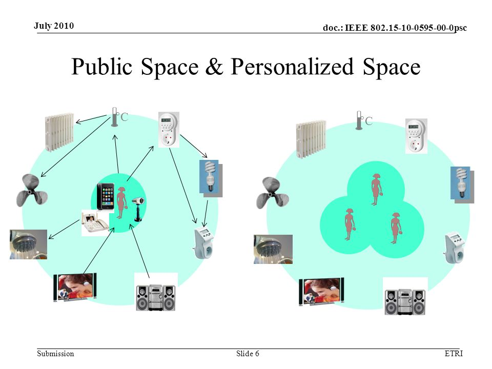 doc.: IEEE 802.15-10-0595-00-0psc Submission July 2010 Specification of the Personalized Space Radius of public space which will be converted personal space –Sphere with 25 feet radius Number of communicators involving a collaboration for the personalized space –Gradually increasing from 3~4 to 60~80, or even more .