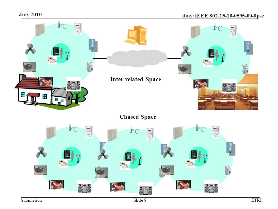doc.: IEEE 802.15-10-0595-00-0psc Submission July 2010 Communication for the Personalized Space Public space communication –n-m groupcast –at least 25 feet range –nx10 bps ~ m Mbps throughput –ms ~ min latency Area access communication –Getting to database through core network –Wired or wireless network Space chasing communication –interonnection between public spaces –nx10 bps ~ m Mbps throughput –ms ~ min latency ETRISlide 10
