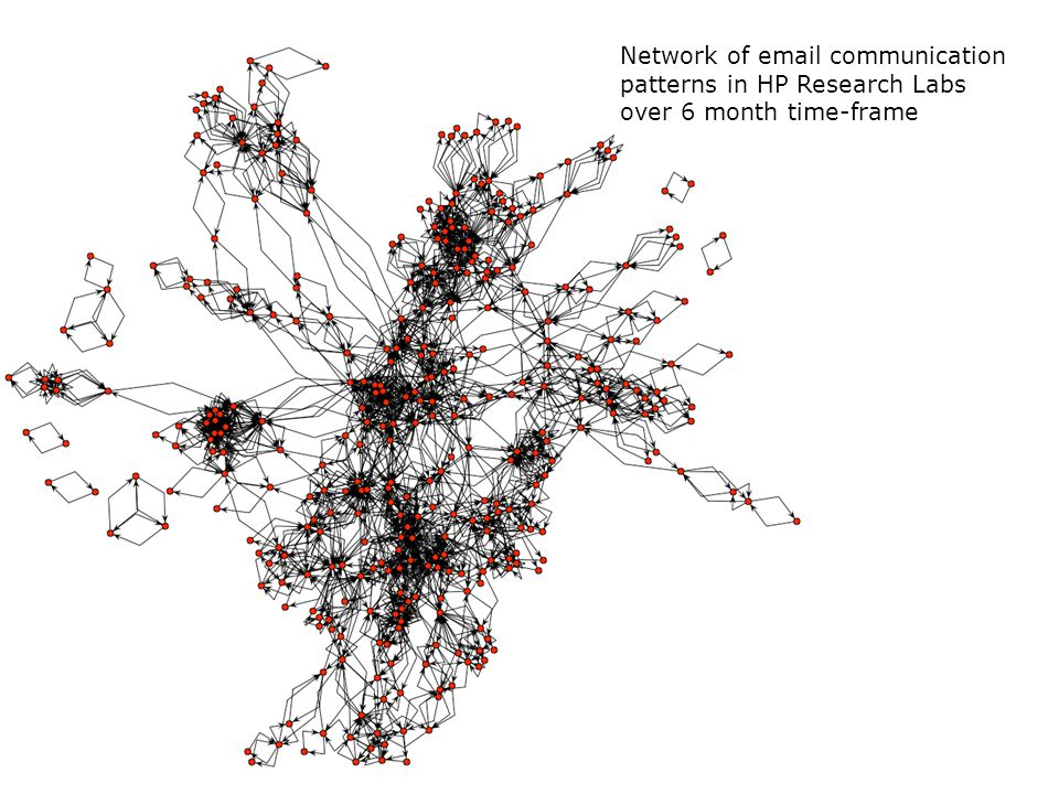 Network of email communication patterns in HP Research Labs over 6 month time-frame