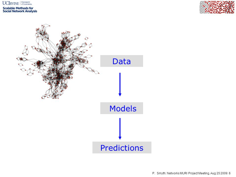 P. Smyth: Networks MURI Project Meeting, Aug 25 2009: 6 Models Predictions Data