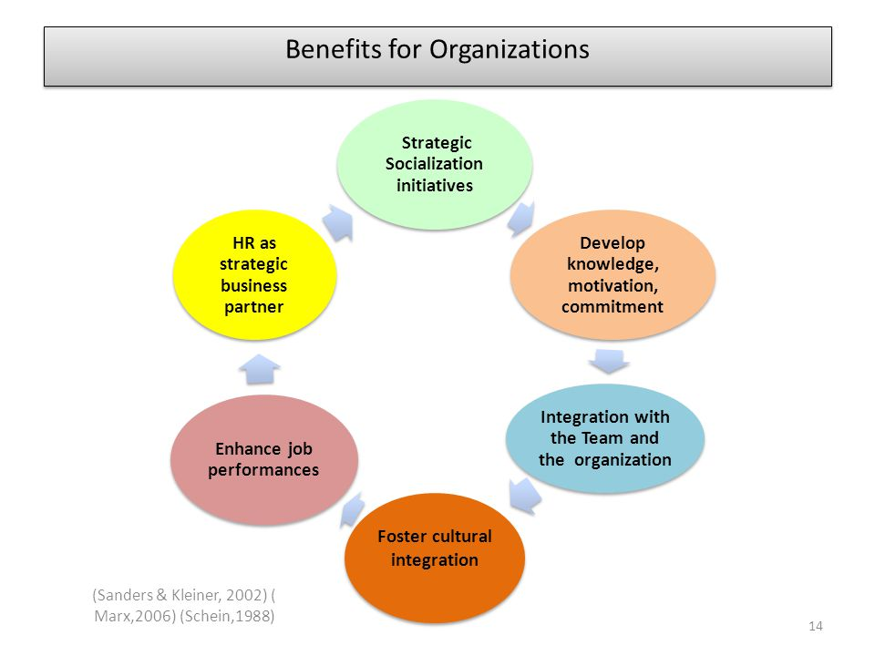 Benefits for Organizations Strategic Socialization initiatives Develop knowledge, motivation, commitment Integration with the Team and the organizatio