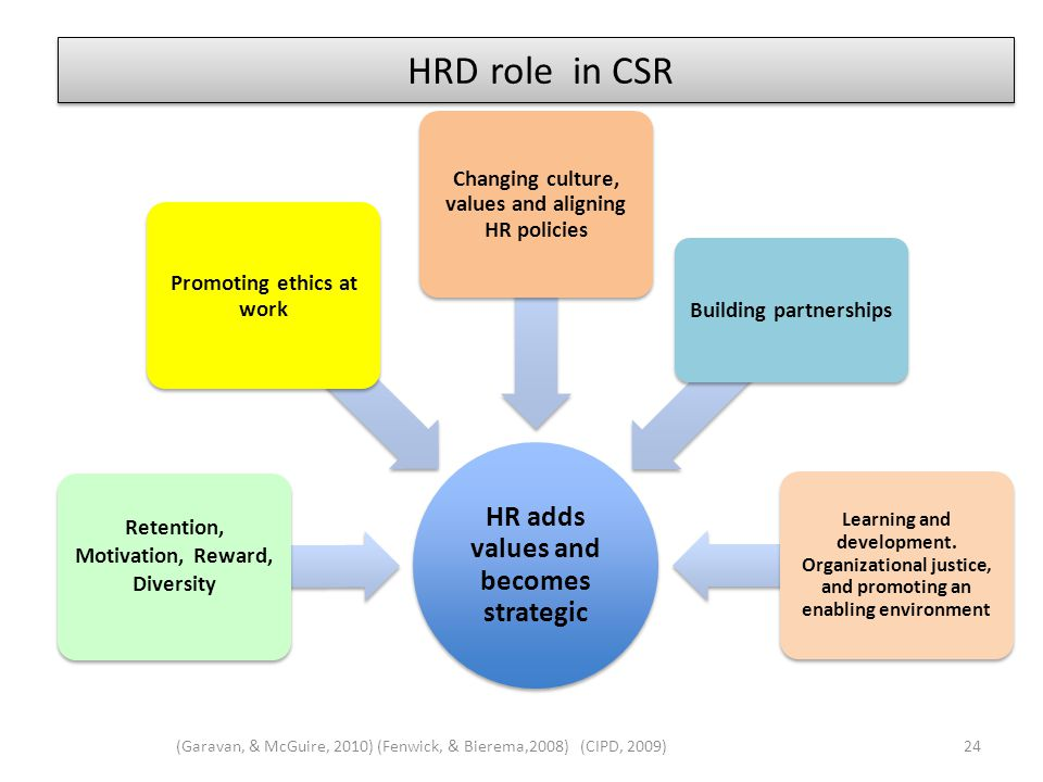 HRD role in CSR (Garavan, & McGuire, 2010) (Fenwick, & Bierema,2008) (CIPD, 2009)24 HR adds values and becomes strategic Retention, Motivation, Reward, Diversity Promoting ethics at work Changing culture, values and aligning HR policies Building partnerships Learning and development.