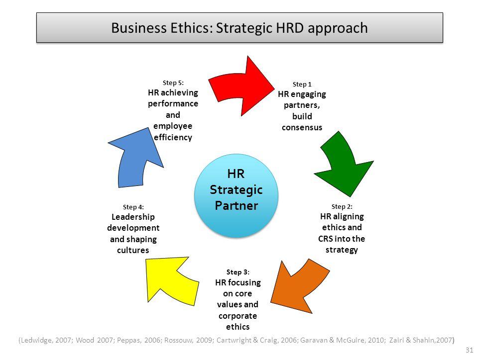 Business Ethics: Strategic HRD approach (Ledwidge, 2007; Wood 2007; Peppas, 2006; Rossouw, 2009; Cartwright & Craig, 2006; Garavan & McGuire, 2010; Za