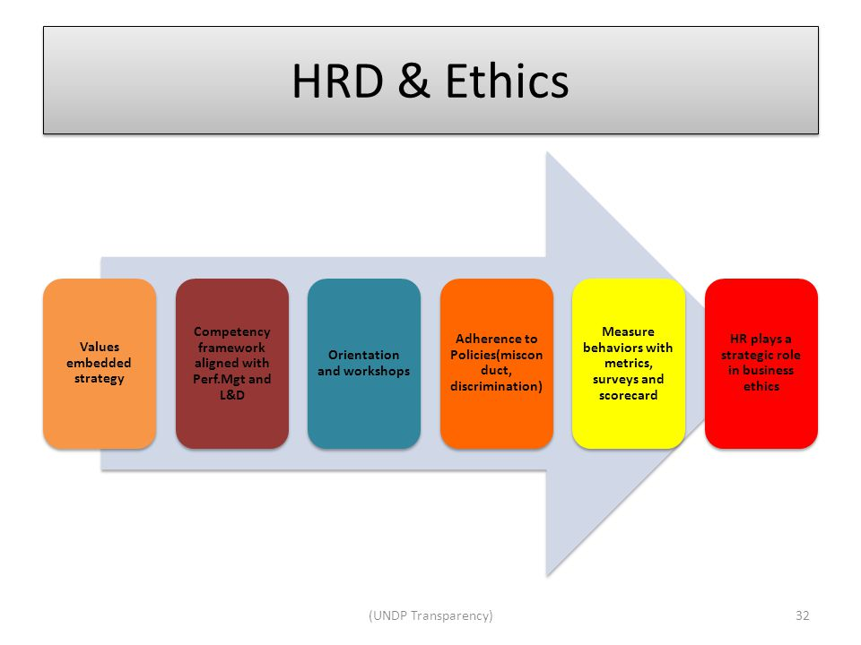 HRD & Ethics Values embedded strategy Competency framework aligned with Perf.Mgt and L&D Orientation and workshops Adherence to Policies(miscon duct, discrimination) Measure behaviors with metrics, surveys and scorecard HR plays a strategic role in business ethics 32(UNDP Transparency)