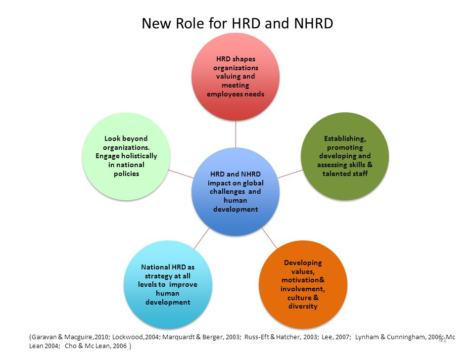 New Role for HRD and NHRD HRD and NHRD impact on global challenges and human development HRD shapes organizations valuing and meeting employees needs Establishing, promoting developing and assessing skills & talented staff Developing values, motivation& involvement, culture & diversity National HRD as strategy at all levels to improve human development Look beyond organizations.