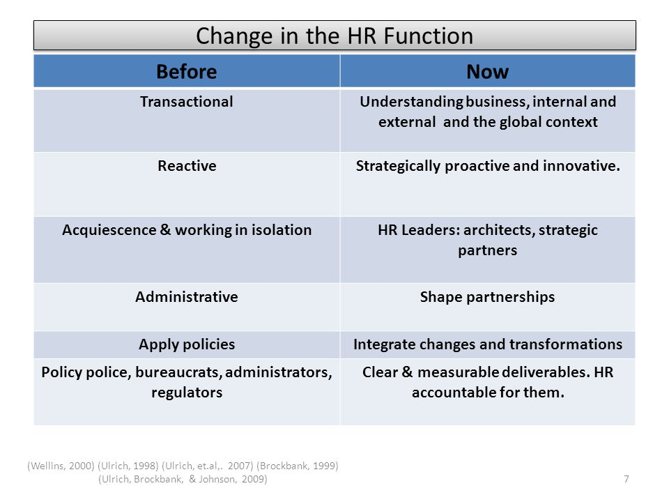 Change in the HR Function BeforeNow TransactionalUnderstanding business, internal and external and the global context ReactiveStrategically proactive