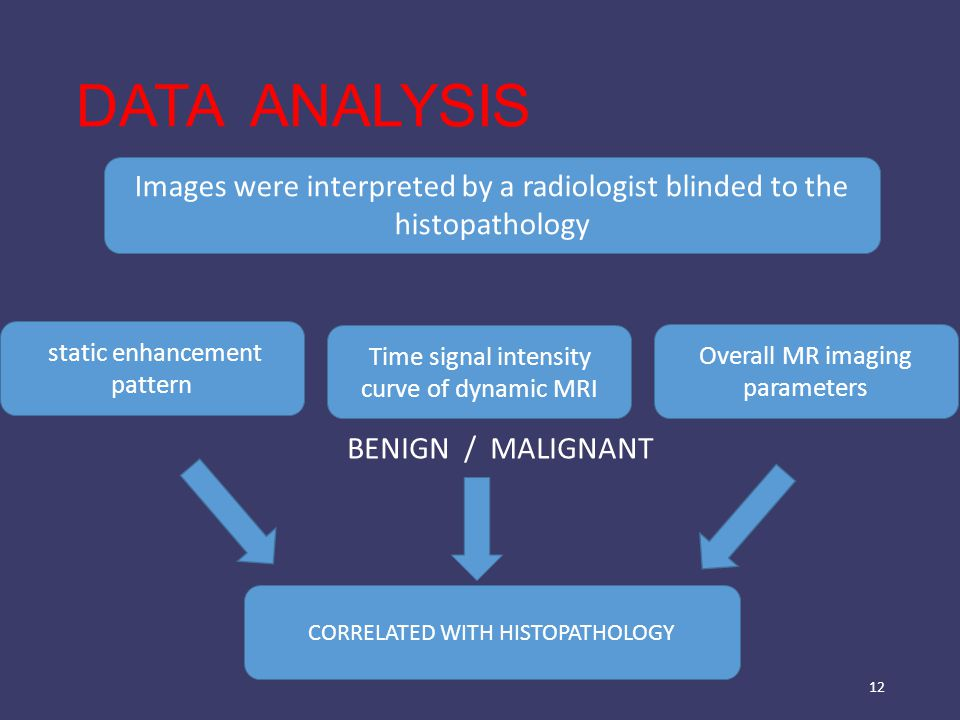DATA ANALYSIS 12 Images were interpreted by a radiologist blinded to the histopathology static enhancement pattern Time signal intensity curve of dynamic MRI Overall MR imaging parameters CORRELATED WITH HISTOPATHOLOGY BENIGN / MALIGNANT