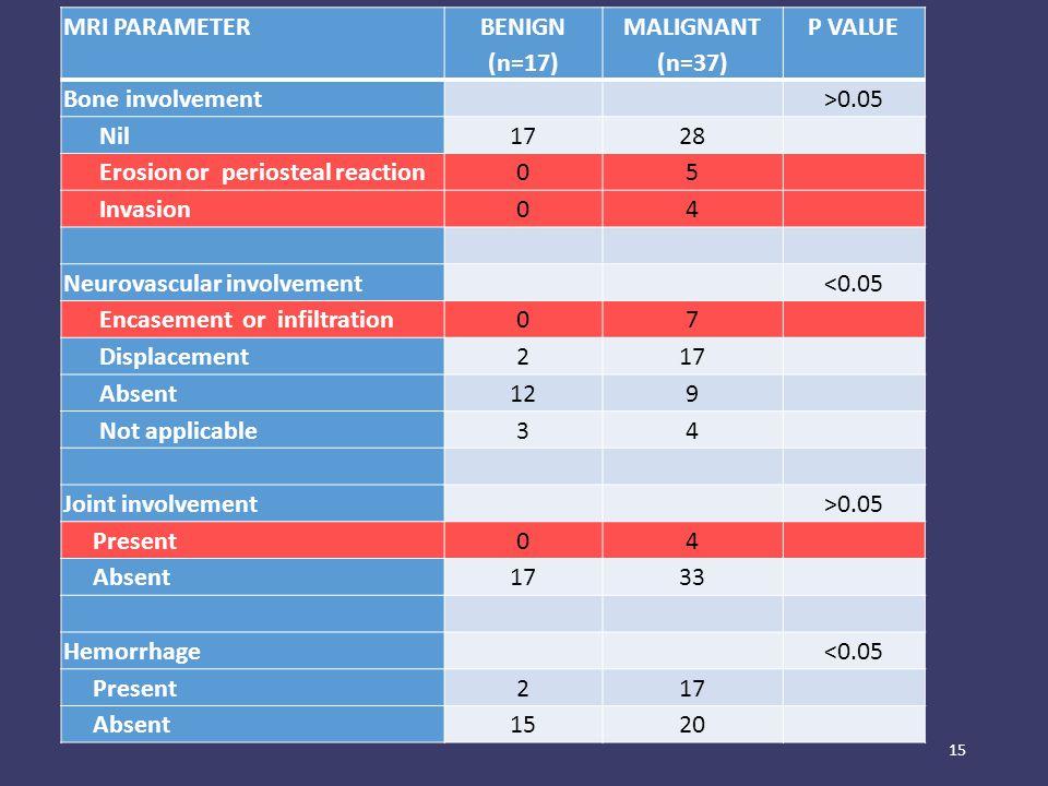 15 MRI PARAMETERBENIGN (n=17)MALIGNANT (n=37)P VALUE MRI PARAMETER BENIGN (n=17) MALIGNANT (n=37) P VALUE Bone involvement >0.05 Nil1728 Erosion or pe