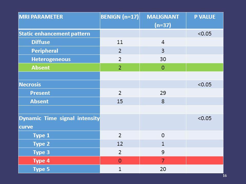 16 MRI PARAMETERBENIGN (n=17) MALIGNANT (n=37) P VALUE Static enhancement pattern <0.05 Diffuse114 Peripheral23 Heterogeneous230 Absent20 Necrosis <0.