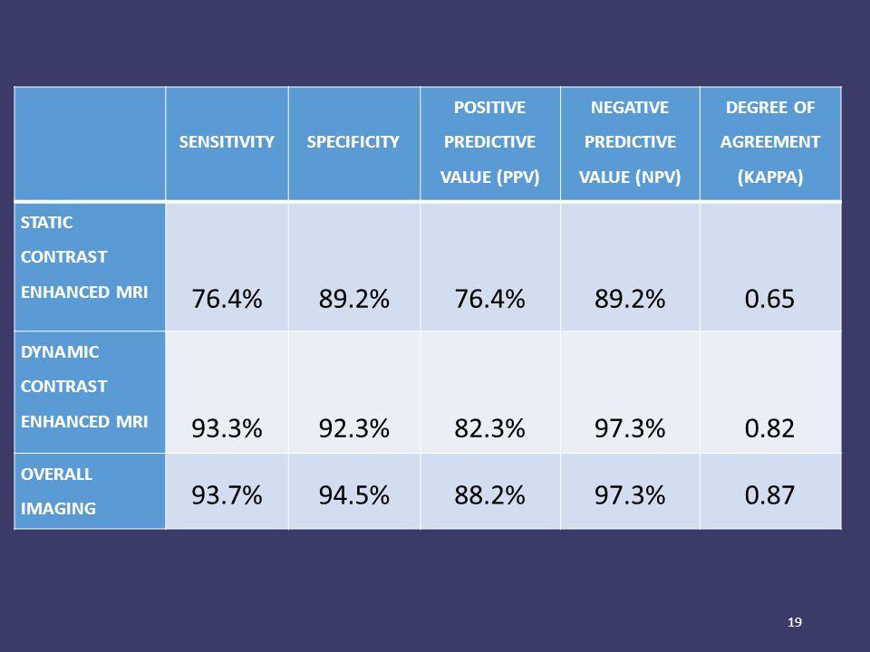 19 SENSITIVITY SPECIFICITY POSITIVE PREDICTIVE VALUE (PPV) NEGATIVE PREDICTIVE VALUE (NPV) DEGREE OF AGREEMENT (KAPPA) STATIC CONTRAST ENHANCED MRI 76