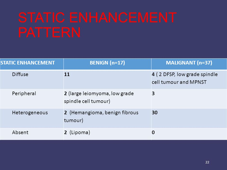STATIC ENHANCEMENT PATTERN STATIC ENHANCEMENTBENIGN (n=17)MALIGNANT (n=37) Diffuse11 4 ( 2 DFSP, low grade spindle cell tumour and MPNST Peripheral 2