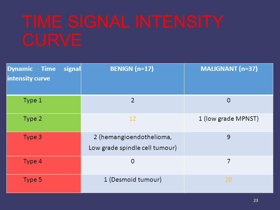 TIME SIGNAL INTENSITY CURVE 23 Dynamic Time signal intensity curve BENIGN (n=17) MALIGNANT (n=37) Type 120 Type 2121 (low grade MPNST) Type 3 2 (heman