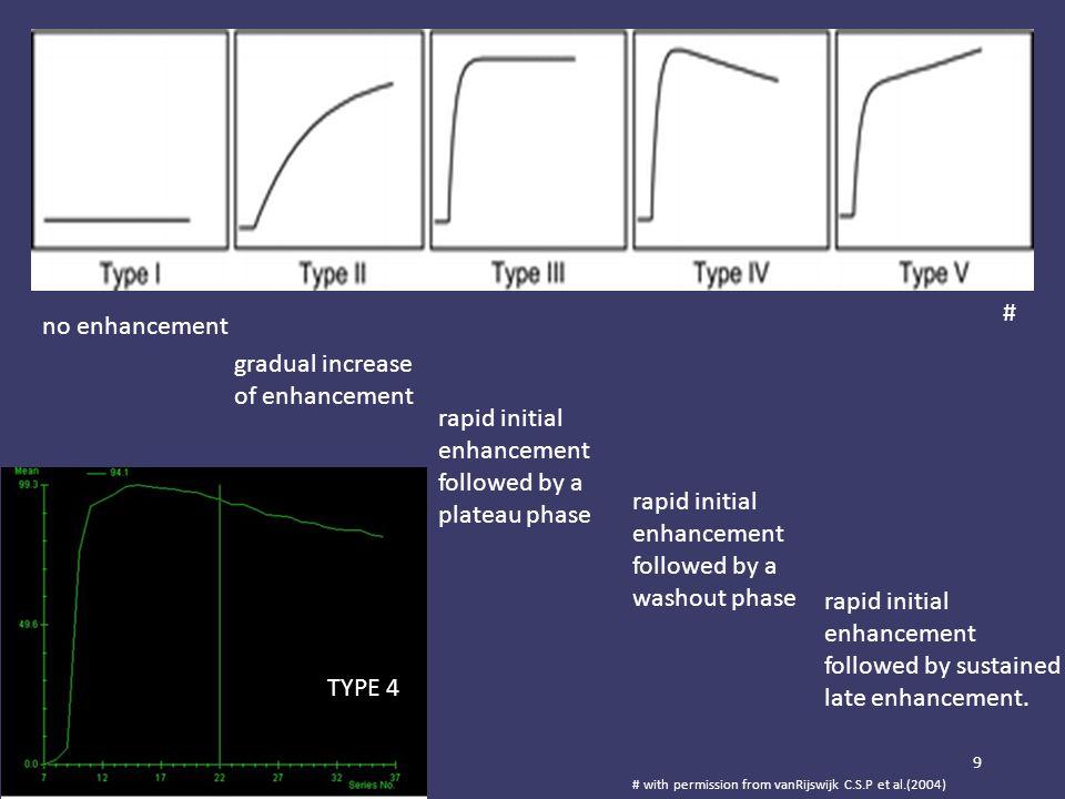 9 no enhancement gradual increase of enhancement rapid initial enhancement followed by a plateau phase rapid initial enhancement followed by a washout