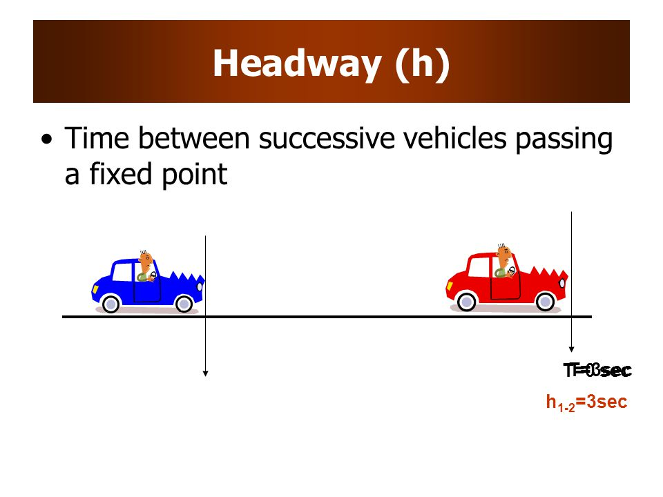 T=3sec Headway (h) Time between successive vehicles passing a fixed point T=0 sec h 1-2 =3sec