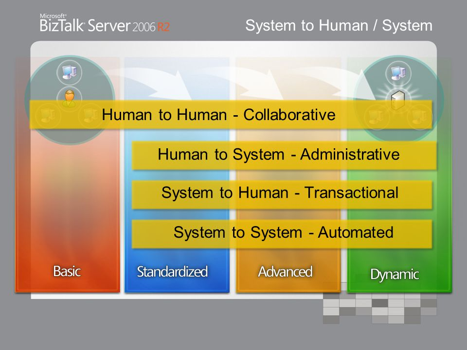 System to Human / System System to System - Automated System to Human - Transactional Human to System - Administrative Human to Human - Collaborative