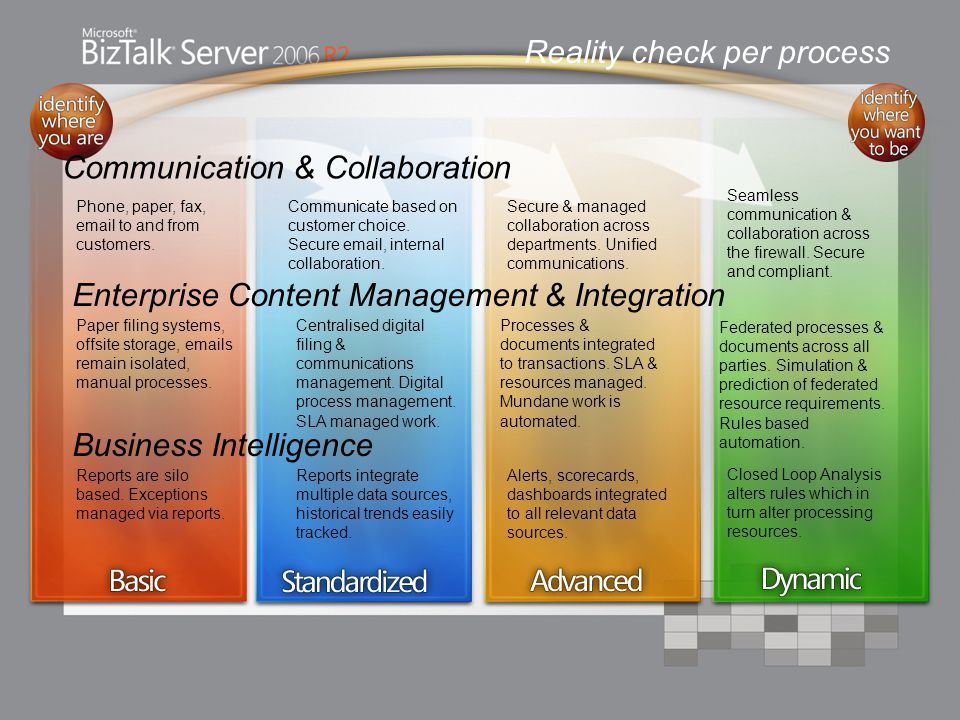 Communication & Collaboration Enterprise Content Management & Integration Business Intelligence Phone, paper, fax, email to and from customers.