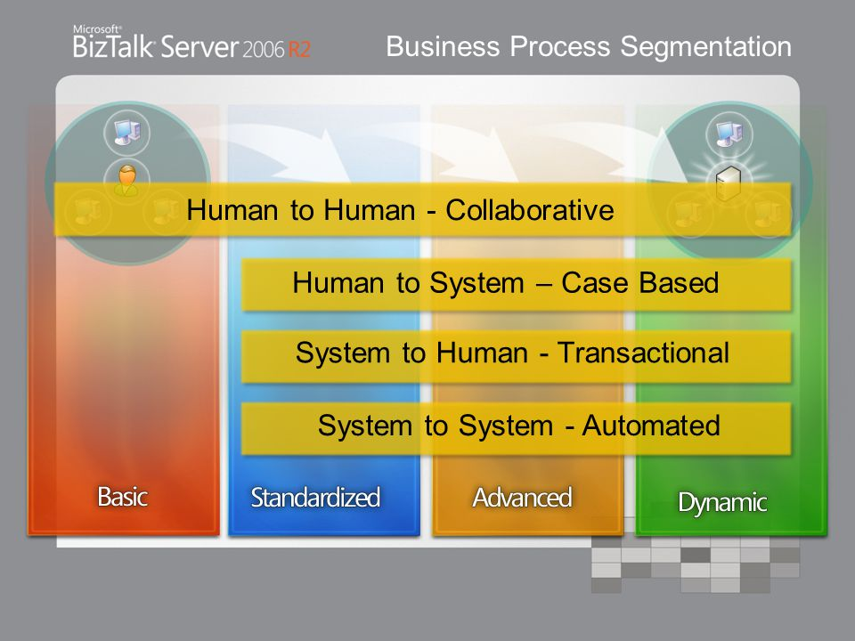 Business Process Segmentation System to System - Automated System to Human - Transactional Human to System – Case Based Human to Human - Collaborative