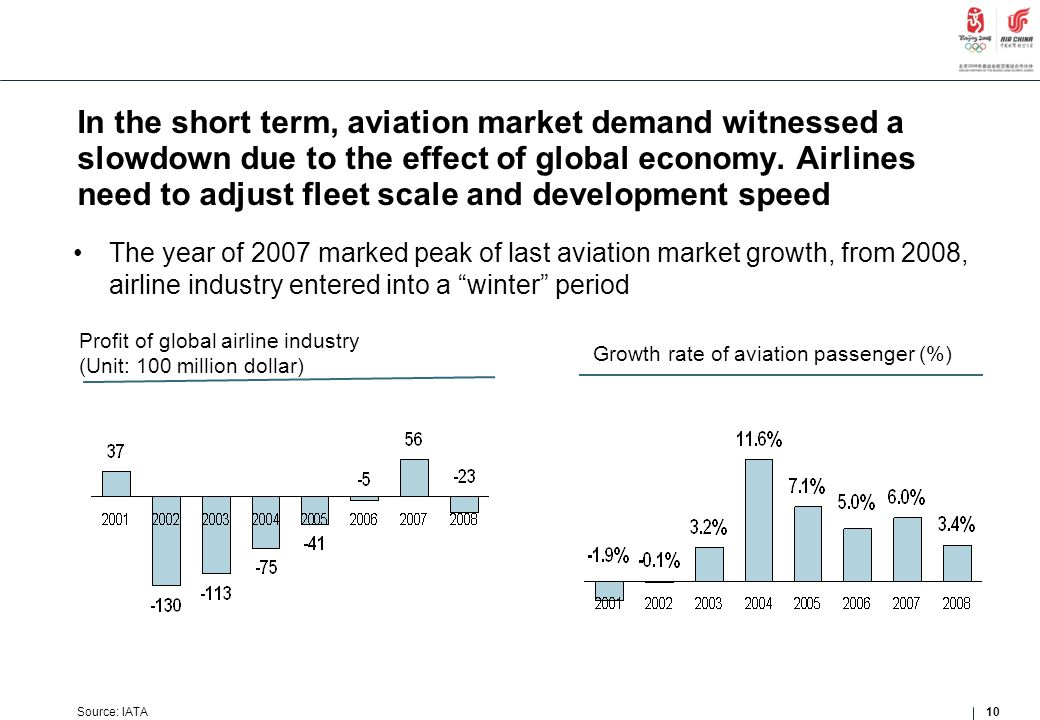 In the short term, aviation market demand witnessed a slowdown due to the effect of global economy. Airlines need to adjust fleet scale and developmen