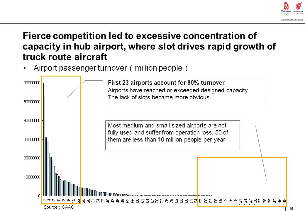 Fierce competition led to excessive concentration of capacity in hub airport, where slot drives rapid growth of truck route aircraft Airport passenger turnover ( million people ) 16 Source : CAAC First 23 airports account for 80% turnover Airports have reached or exceeded designed capacity The lack of slots became more obvious Most medium and small sized airports are not fully used and suffer from operation loss.
