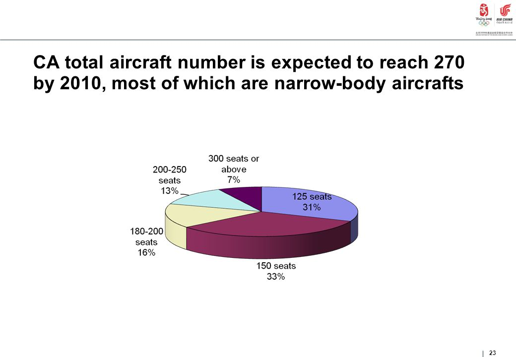 CA total aircraft number is expected to reach 270 by 2010, most of which are narrow-body aircrafts 23