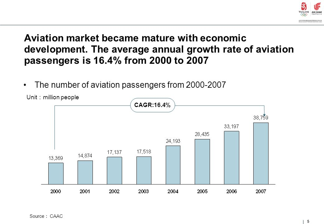 Aviation market became mature with economic development. The average annual growth rate of aviation passengers is 16.4% from 2000 to 2007 The number o