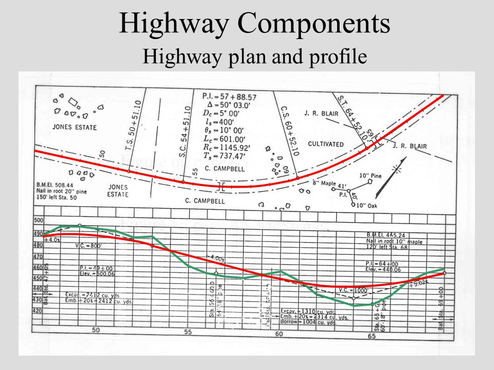 Highway Components Highway plan and profile