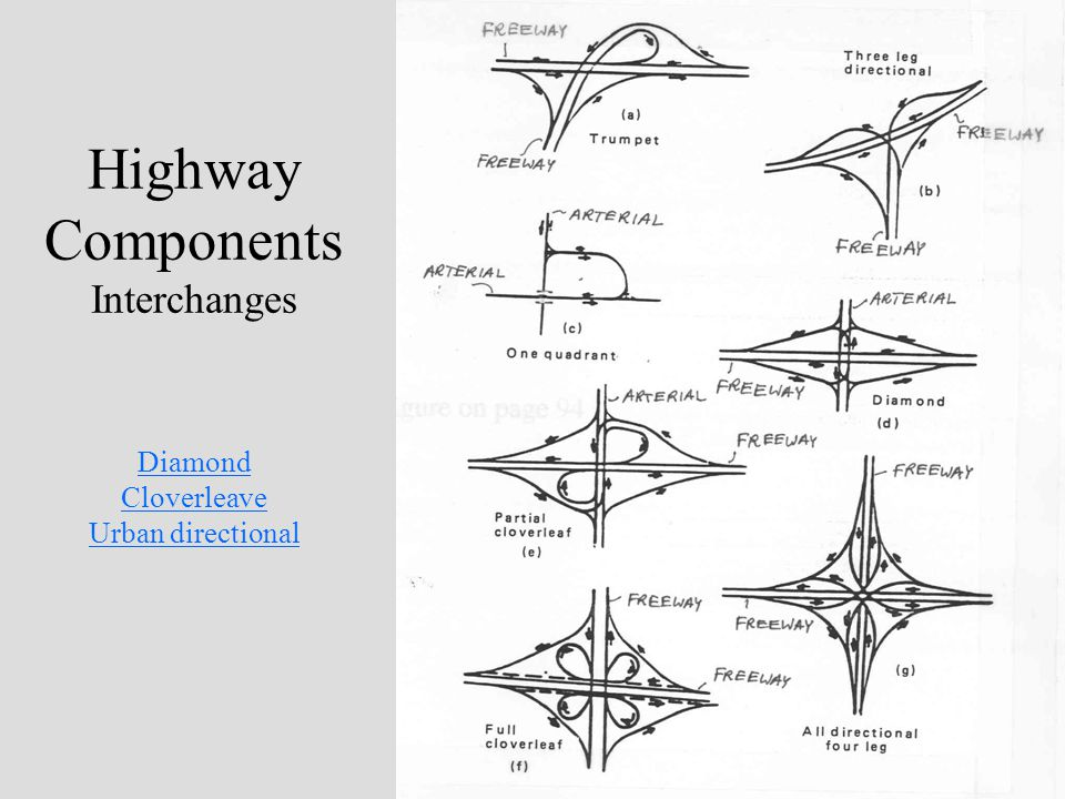 Highway Components Interchanges Diamond Cloverleave Urban directional Diamond Cloverleave Urban directional