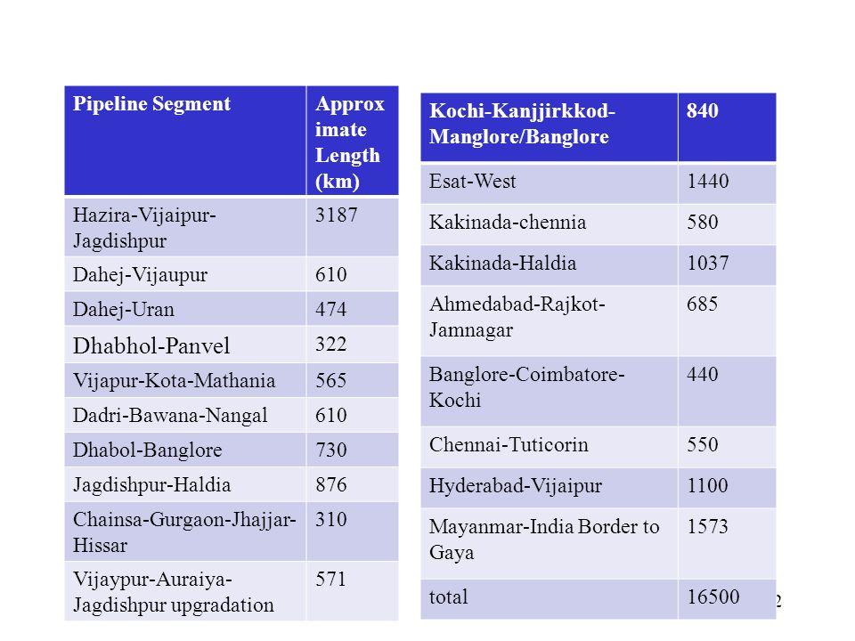 Pipeline SegmentApprox imate Length (km) Hazira-Vijaipur- Jagdishpur 3187 Dahej-Vijaupur610 Dahej-Uran474 Dhabhol-Panvel 322 Vijapur-Kota-Mathania565 Dadri-Bawana-Nangal610 Dhabol-Banglore730 Jagdishpur-Haldia876 Chainsa-Gurgaon-Jhajjar- Hissar 310 Vijaypur-Auraiya- Jagdishpur upgradation 571 12 Kochi-Kanjjirkkod- Manglore/Banglore 840 Esat-West1440 Kakinada-chennia580 Kakinada-Haldia1037 Ahmedabad-Rajkot- Jamnagar 685 Banglore-Coimbatore- Kochi 440 Chennai-Tuticorin550 Hyderabad-Vijaipur1100 Mayanmar-India Border to Gaya 1573 total16500