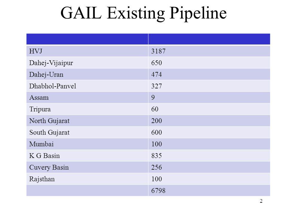 GAIL Existing Pipeline HVJ3187 Dahej-Vijaipur650 Dahej-Uran474 Dhabhol-Panvel327 Assam9 Tripura60 North Gujarat200 South Gujarat600 Mumbai100 K G Basin835 Cuvery Basin256 Rajsthan100 6798 2
