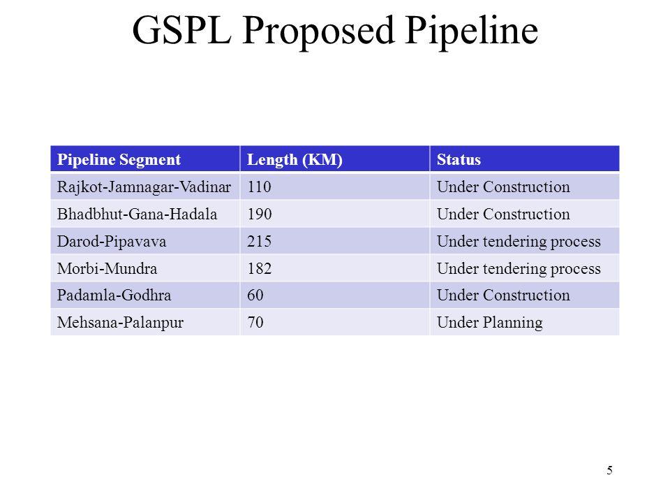 GSPL Proposed Pipeline Pipeline SegmentLength (KM)Status Rajkot-Jamnagar-Vadinar110Under Construction Bhadbhut-Gana-Hadala190Under Construction Darod-Pipavava215Under tendering process Morbi-Mundra182Under tendering process Padamla-Godhra60Under Construction Mehsana-Palanpur70Under Planning 5
