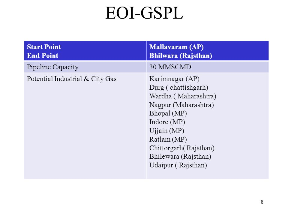 EOI-GSPL Start Point End Point Mallavaram (AP) Bhilwara (Rajsthan) Pipeline Capacity30 MMSCMD Potential Industrial & City GasKarimnagar (AP) Durg ( chattishgarh) Wardha ( Maharashtra) Nagpur (Maharashtra) Bhopal (MP) Indore (MP) Ujjain (MP) Ratlam (MP) Chittorgarh( Rajsthan) Bhilewara (Rajsthan) Udaipur ( Rajsthan) 8