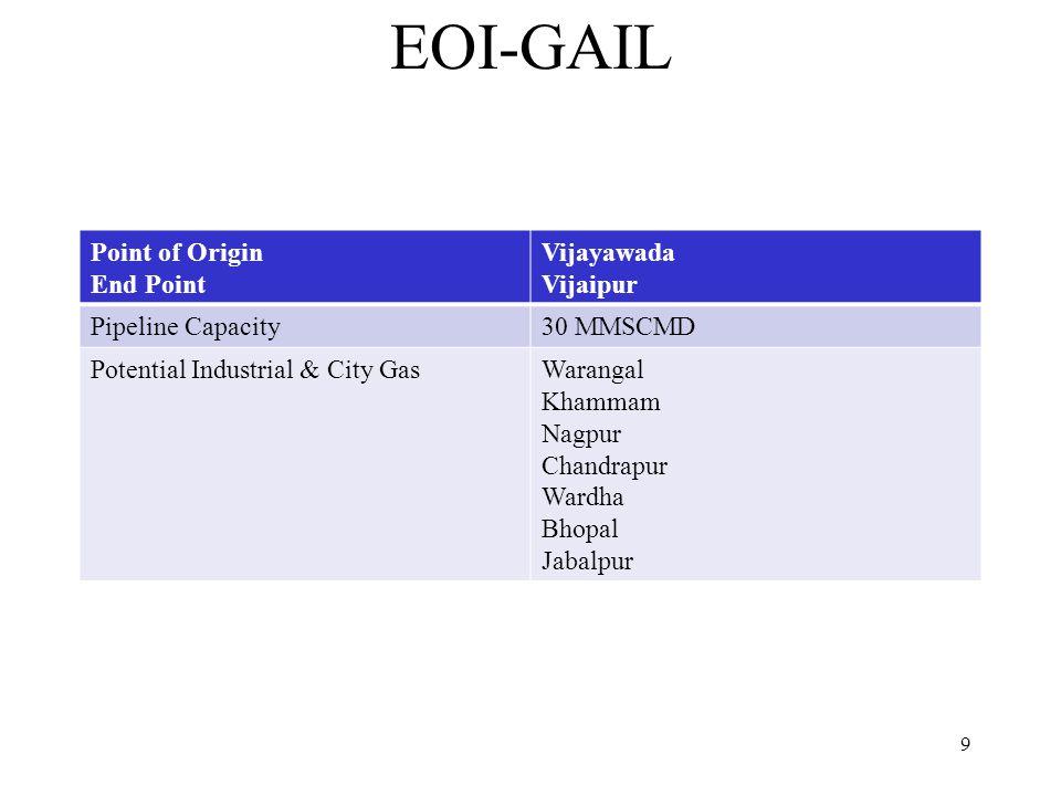 EOI-GAIL Point of Origin End Point Vijayawada Vijaipur Pipeline Capacity30 MMSCMD Potential Industrial & City GasWarangal Khammam Nagpur Chandrapur Wardha Bhopal Jabalpur 9