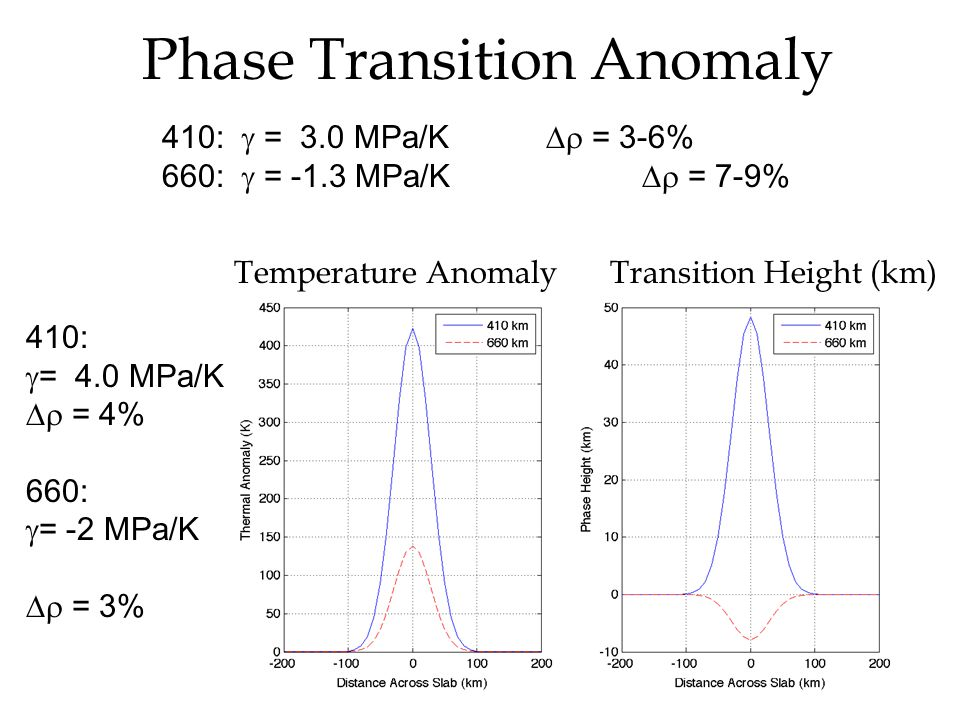 Phase Transition Anomaly Temperature AnomalyTransition Height (km) 410:  = 3.0 MPa/K  = 3-6% 660:  = -1.3 MPa/K  = 7-9% 410:  = 4.0 MPa/K  = 4% 660:  = -2 MPa/K  = 3%
