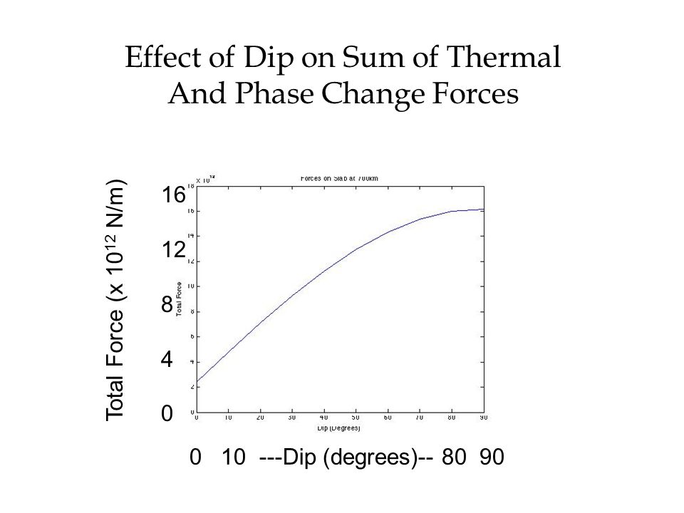 Effect of Dip on Sum of Thermal And Phase Change Forces 0 10 ---Dip (degrees)-- 80 90 Total Force (x 10 12 N/m) 16 12 8 4 0