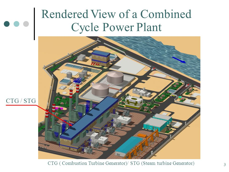 3 Rendered View of a Combined Cycle Power Plant CTG / STG CTG ( Combustion Turbine Generator)/ STG (Steam turbine Generator)