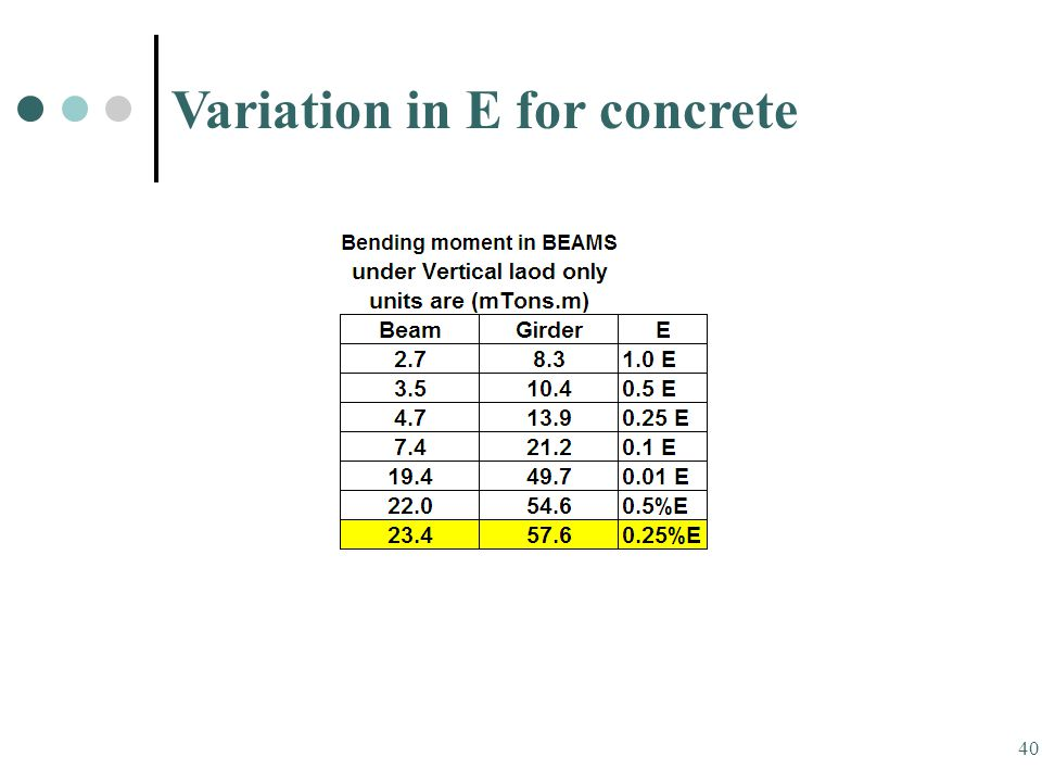 40 Variation in E for concrete
